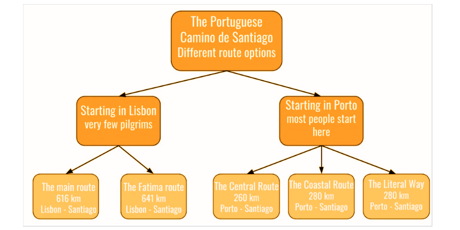 the-camino-portugues-routes-map-caminoways.com
