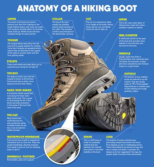 7 tips on how to choose hiking boots you'll love ...