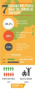 7-reasons-why-people-walk-the-camino-de-santiago-infographic-caminoways