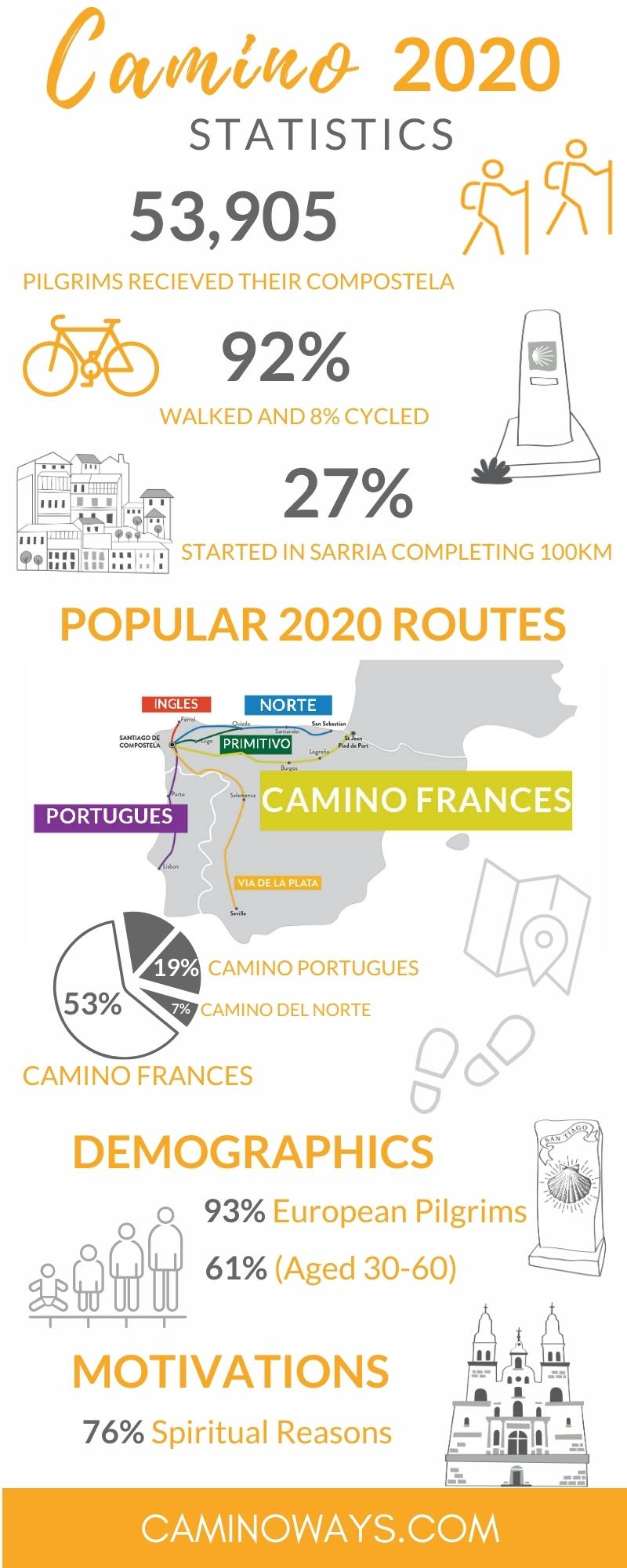 who-walked-the-camino-in-2020-infographic-caminoways.com