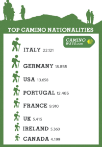 camino-statistics-nationalities-caminoways